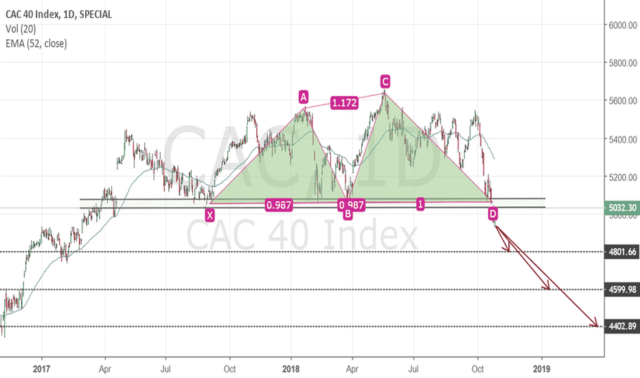 CAC: Double top on CAC40