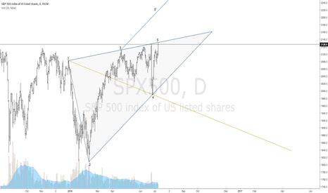 SPX500: $SPX | Bearish Wolfe Wave | 1-4 Line Target