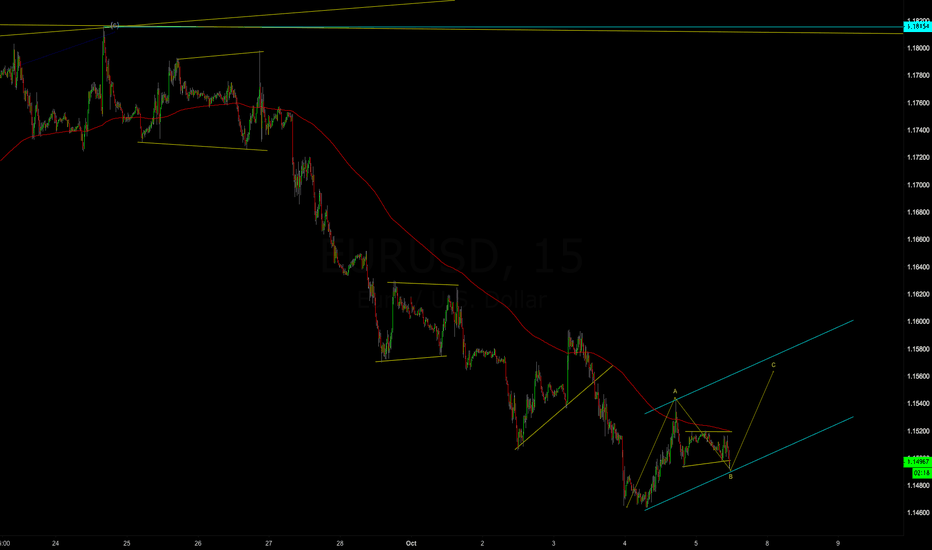 EURUSD: ABC or a new boost up?
