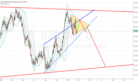 NZDCAD: CAD getting stronger