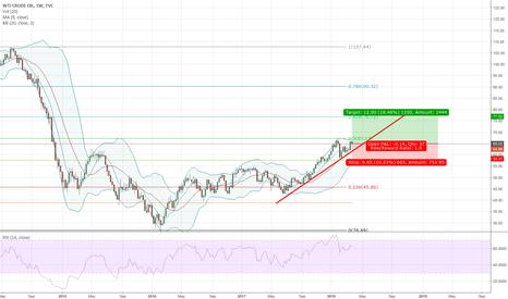 USOIL: Crude is looking bullish on weekly