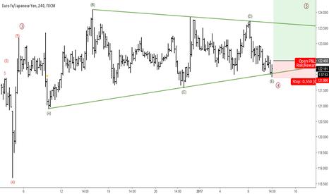 EURJPY: EURJPY: Short-term Elliott Wave Analysis
