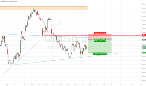 GBPUSD: GBPUSD short slightly above 1.54