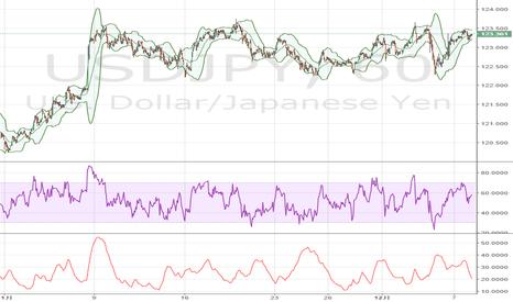 USDJPY: 米ドル / 円: 4時間足チャートでは、やや強気地合 - FXStreet