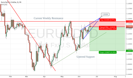 EURUSD: Bearish EURUSD setup for June 22 - 26, 2015