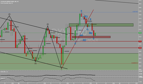 DXY: Bullish Gartley Pattern Completion