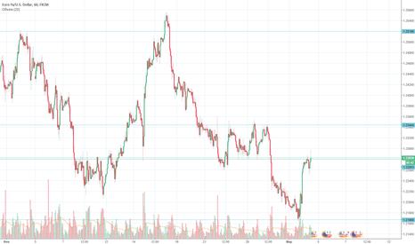 EURUSD: Сигнал для EUR/USD