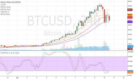 BTCUSD: Moving Averages Turn on 4 Hour Ticks (BTC/USD)