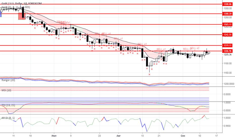 XAUUSD: Диапазонная торговля: Нефть и Золото на 14.09.2018 года