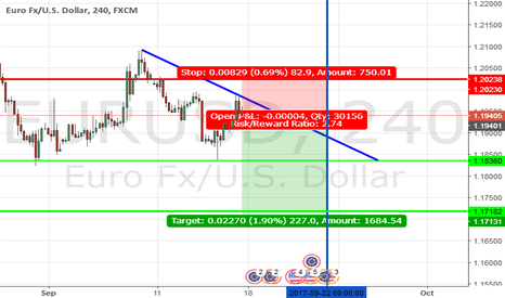 EURUSD: sell Eurusd Good Time to sell