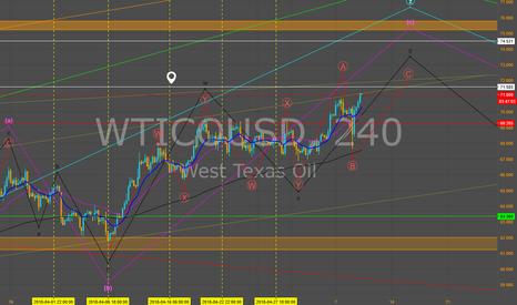 WTICOUSD: Retroceso para WTICO/USD.
