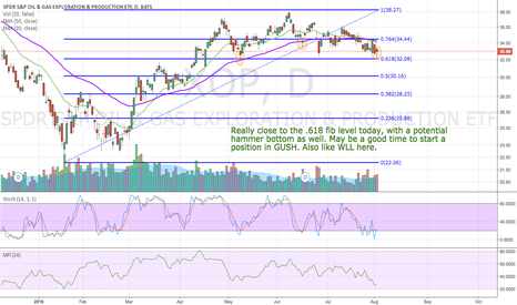 XOP: Oil stocks due for a bounce?