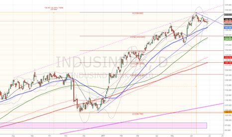 INDUSINDBK: $INDUSIND uptrend is coming to an end
