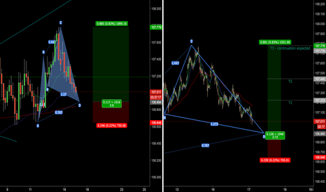 USDJPY: Bullish cypher set up