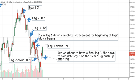 XBTUSD: Bitcoin potential final push down before big move up?