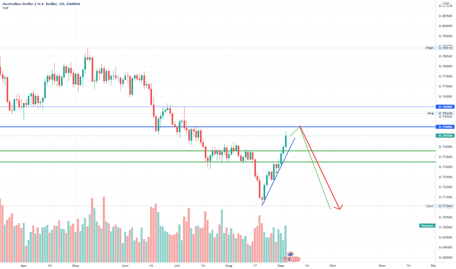 AUDUSD - Strong Sell
