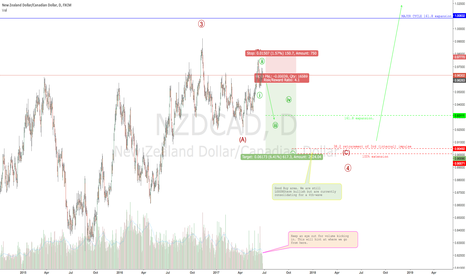 NZDCAD: NZD looking like it could slip against CAD