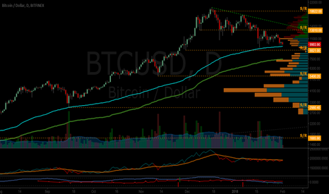 BTCUSD: Perfectly good uptrend in imminent danger of collapsing