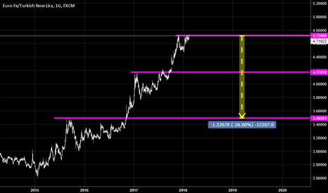 EURTRY: Euro Zar Grafiğine Göre Baktığımda %25 Abi...