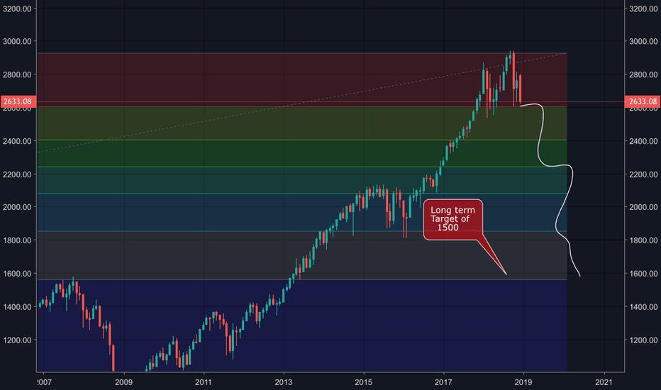SPX: A quick long term scenario on the S&P 500