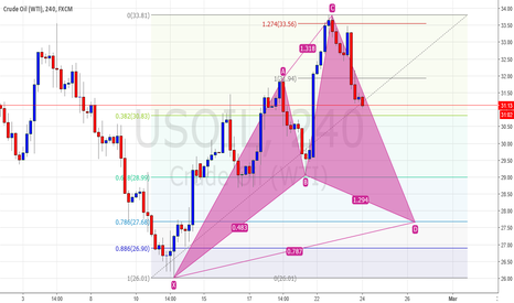 USOIL: Bullish Cypher Pattern in process on USOIL
