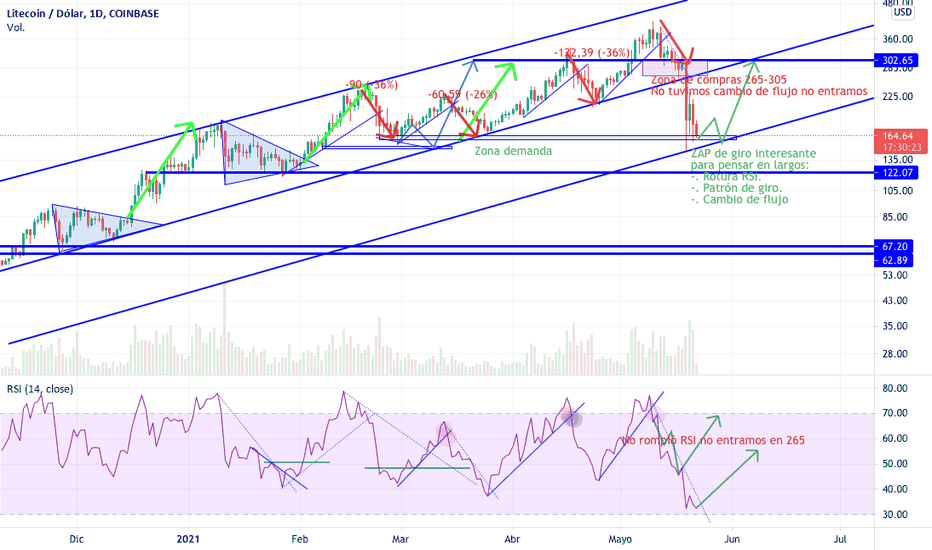 btc usd bitfinex tradingview