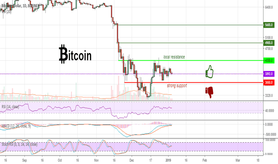 BTCUSD: BTC doesnt add positive,but there are chances for midterm growth