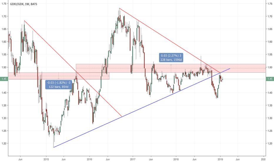 GDXJ/GDX: Gold Stocks congestion area
