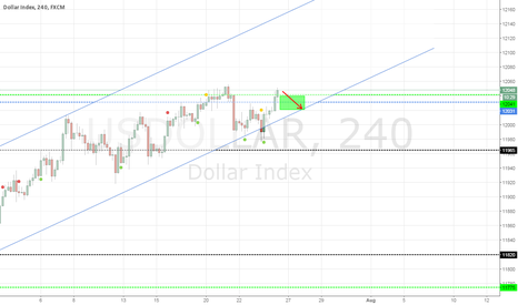 USDOLLAR: USD going to test the line again !