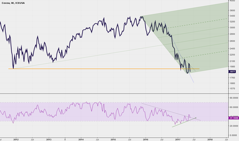 "CC1!: Weekly chart ""Bottom fishing"""