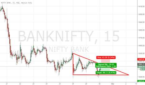 BANKNIFTY: Bank Nifty : Waiting for 18360 to initiate short