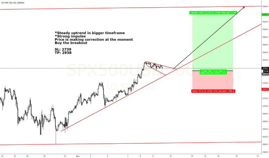 SPX500USD: SPX 500 Ready for the bounce