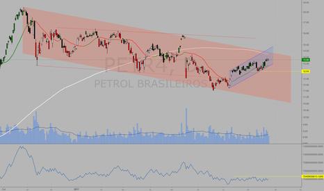 PETR4: #PETR4 OBV muito fraco, com divergência de baixa