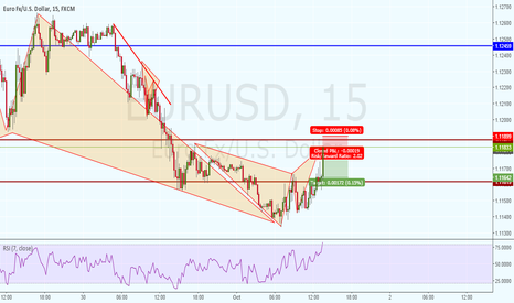 EURUSD: SHORT DEEP GARTLEY