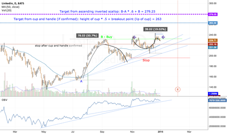 LNKD: LNKD (Linked In) Target for 20% gain