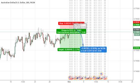 AUDUSD: Продажа Австралийского доллара.