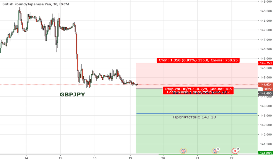 GBPJPY: GBPJPY. Цена продолжает формировать медвежий тренде