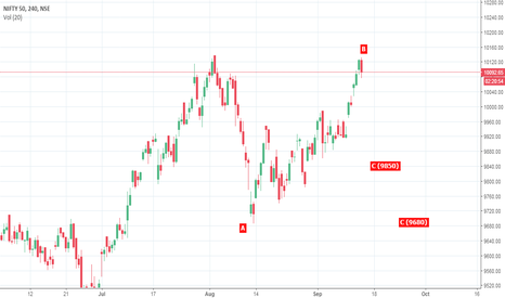 "NIFTY: ""C"" Leg down? 300-450 points Fall coming?"