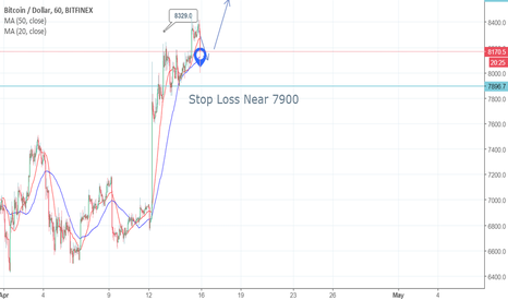 BTCUSD: Bitcoin Pullback Complete on 1H Chart Good Long Entry Here