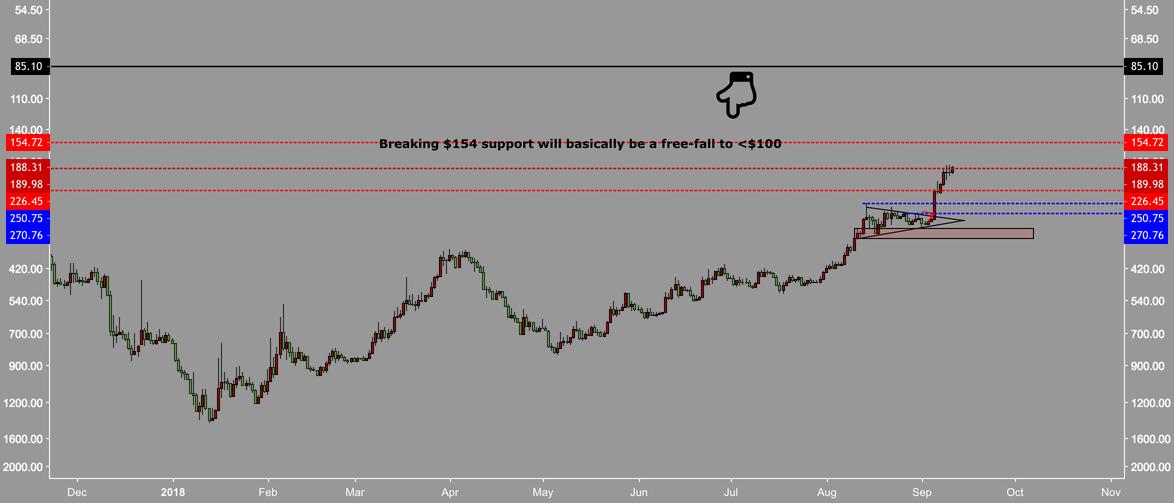 BTC + ETH analysis | Weekly bearish | 5500 target | Inv. charts
