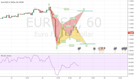 EURUSD: Both Bullish and Bearish Bat on the EURUSD