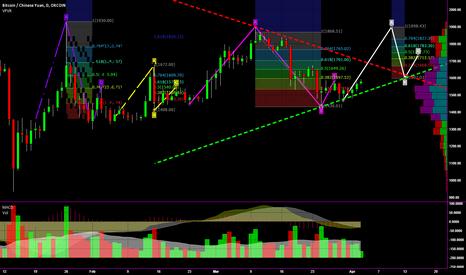 BTCCNY: Bitcoin wave analysis adjustment