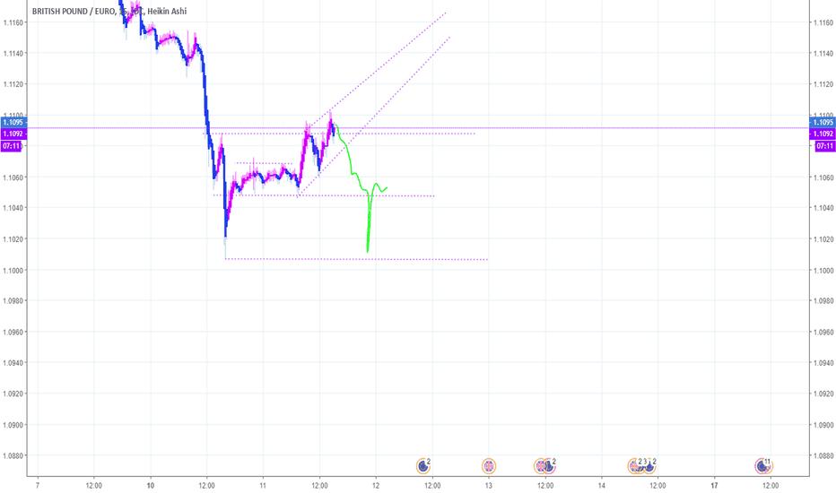 GBPEUR: British Pound