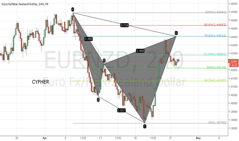 EURNZD: Eur/Nzd bearish Cypher.