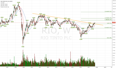 RIO: This is a great bullish setup