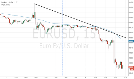 EURUSD: EURUSD is going to rebound up