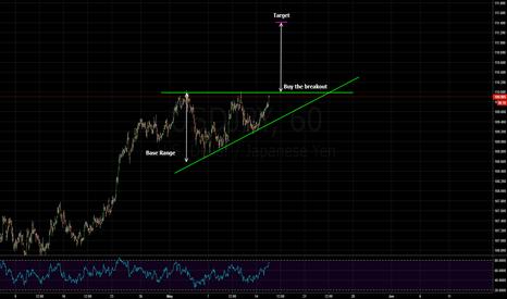 USDJPY: ascending triangle - buy the breakout