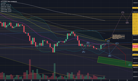 BTCEUR: BTC EUR 50 ema crossing out of descending channel