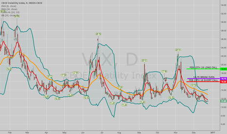 VIX: VIX TERM STRUCTURE TRADE: VIX FEB 15TH 16/19 SHORT CALL VERT