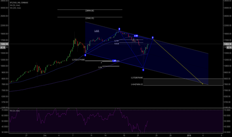 BTCUSD: $btcusd reverse abcd from bullish shark
